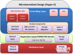 Hyper-V与VMware vSphere优缺点比较分析