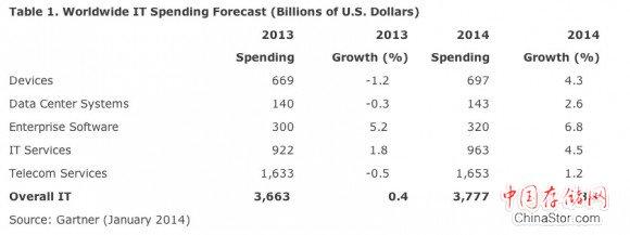 Gartner 2014全球IT支出预测报告企业软件将成增长核心动力