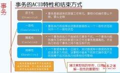 Oracle数据完整性和锁机制简析