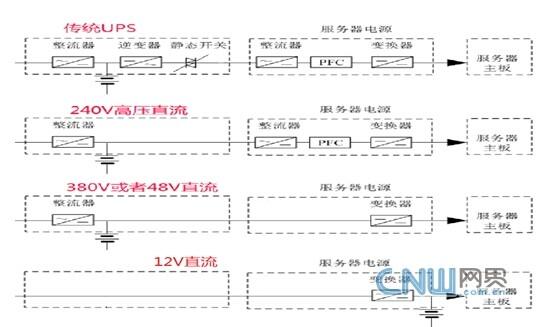 数据中心未来供电技术发展浅析 380V直流无前途