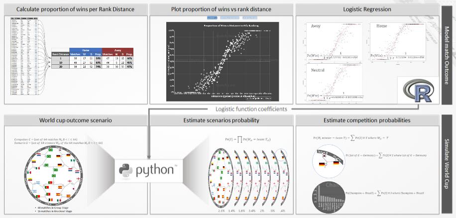程序猿利用大数据技术做出世界杯冠军预测图