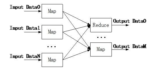 大数据处理――Hadoop解析(二):MapReduce