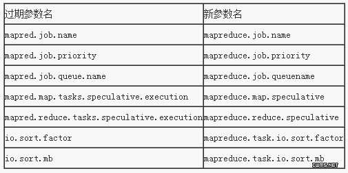 Hadoop YARN配置参数剖析(3)―MapReduce相关参数