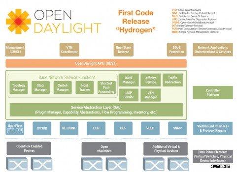 2014年值得关注的10个开源项目