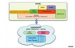 用SQL-on-Hadoop构建互联网数据仓库与商务智能系统