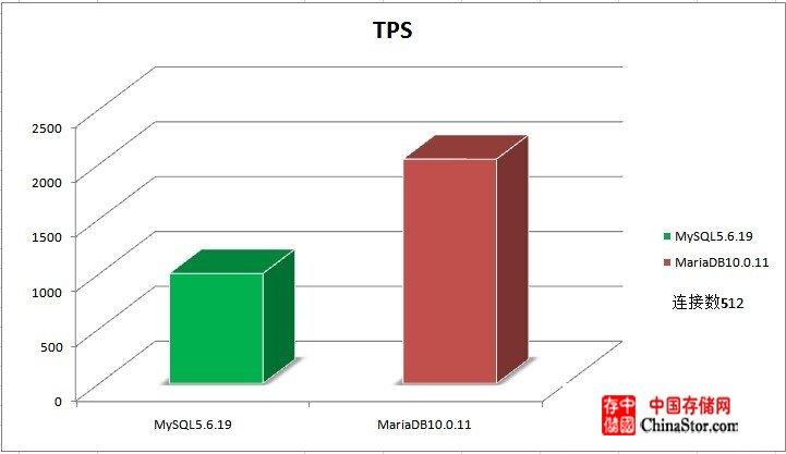 MariaDB 10和MySQL 5.6社区版压力测试