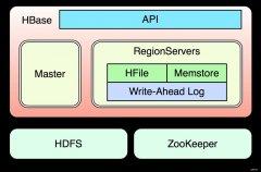 HBase在内容推荐引擎系统中的应用