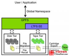 当IBM的GPFS并行文件系统与LTFS磁带文件系统百年好合