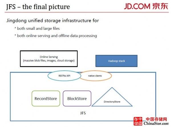 规模驱动京东自主研发文件系统JFS 海量小文件处理是关键