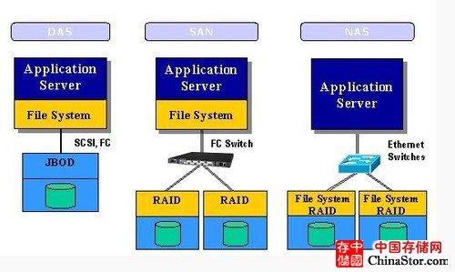 常见三种存储方式DAS、NAS、SAN的架构及比较