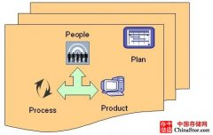 详解业务连续性管理BCM的四个体系模块