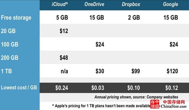 云存储四强战斗力比较 苹果能否后来居上?