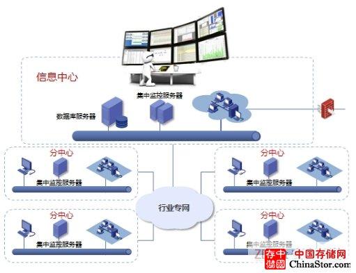 浪潮发布SSM应用监管系统2.0 让大型数据中心运维智能可视