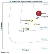 IDC报告Nutanix和Simplivity处于超融合系统供应商领先位置
