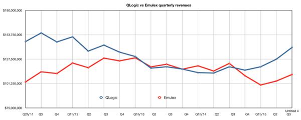QLogic全闪存阵列硕果累累 实现净利润倍增