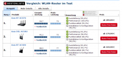 德国媒体的无线路由器排行榜 华硕无线路由器入围