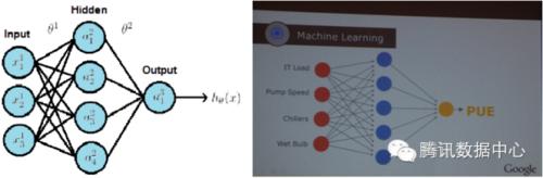 剖析Google如何利用神经网络压榨PUE(上)