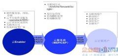 浅谈集成商与传统IDC如何向云计算业务转型