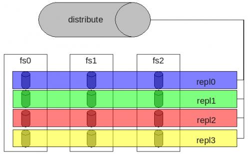 GlusterFS分布式文件系统学习之 简介篇