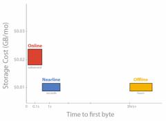谷歌推出谷歌云存储Nearline,速度更快,价格更便宜