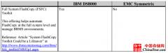 IBM DS8000和EMC Symmetrix DMX-4/VMAX在IBM i系列环境下对比