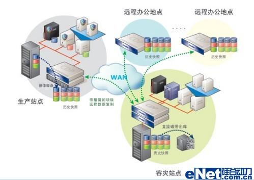 飞康数据保护全国巡展动态:5月10日天津