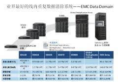 EMC Data Domain重复数据删除产品