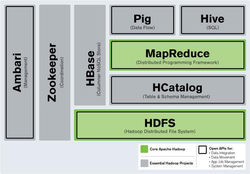 Hadoop:你不得不了解的大数据工具
