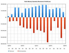 Violin公司2016财年第一季度营收同比大幅下滑41%,