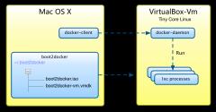 利用Docker构建开发环境