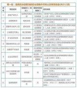 国务院再取消62项职业资格 名单曝光