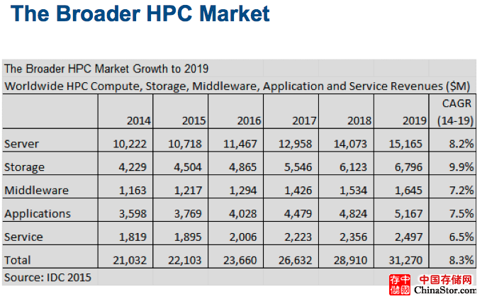 IDC 2015 HPC报告:2019将达152亿美元 中国HPC崛起