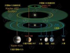 """NASA宣布发现""""第2个地球""""开普勒-452b"""