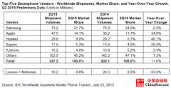 IDC 2015第二季度全球智能手机出货量同比增11.6%