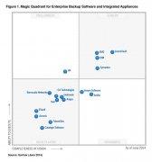 Gartner发布2014年企业级备份软件和备份设备魔力象限