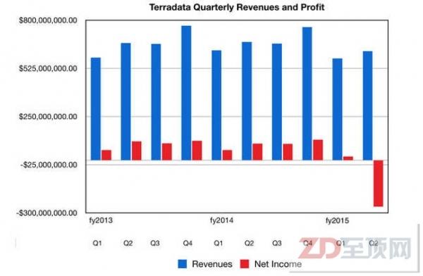 钱都去哪儿了?Teradata 2015二季度财报亏损