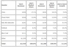 IDC全球安全一体机报告 出货连续7个季度增长