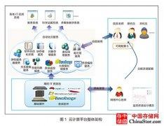 海南大学:高性能计算与云计算平台融合
