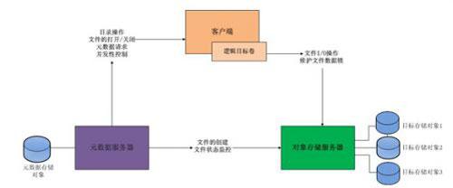 浪潮HPC助力超导替代硅晶圆制作芯片