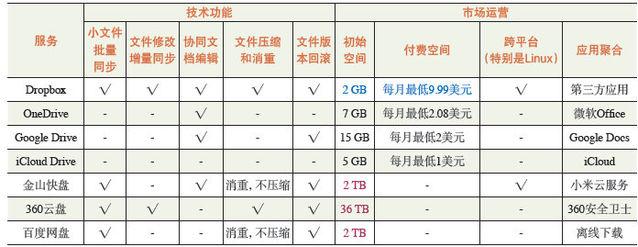"""得不偿失:微软OneDrive云存储""""新政""""背后"""