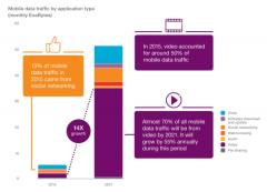 爱立信预计2021年全球移动数据流量将增长10倍