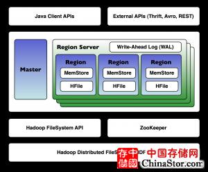 HBASE架构概览 - 使用HBase处理海量数据系列 Part3