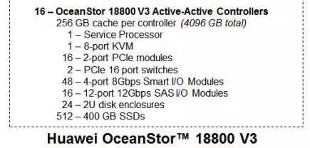 华为OceanStor 18000 V3 SPC-1成绩破世界记录