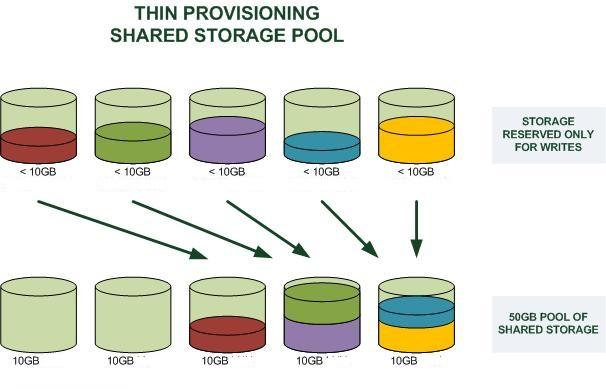 thin-provisioning-2