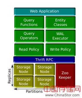 PIQL,一种用于交互应用的高效率查询语言