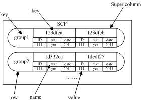 Cassandra开源分布式NoSQL数据库系统简介