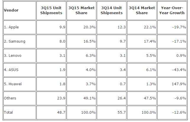 平板销量连续第 4 个季度下滑,苹果三星份额下降