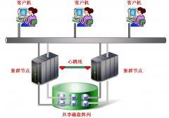 使用 Q 复制实现 DB2 数据库系统的高可用性和双活