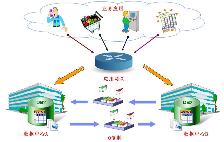 图 3 使用 Q 复制的 DB2 数据库双活示意图