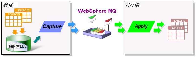 图 2. IBM Q 复制部件